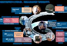 达索系统助力航空航天企业数字化升级与转型
