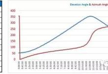 如何计算带倾角平单轴跟踪器的最优角度