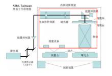 国产首台超分辨光刻机技术浅析