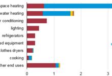 两大供暖约占美国家庭能源消费支出2/3