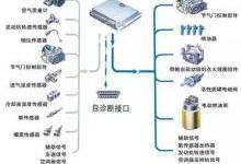 传感器用于汽车的参数测量和自动控制