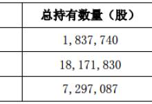 奥拓电子部分股东合计减持330万股