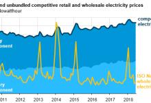 新英格兰电力市场现状分析