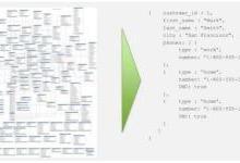 技术栈 | MongoDB的最合理用法