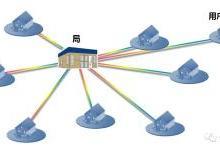 FTTH光缆线路为何要分成多个光缆段落