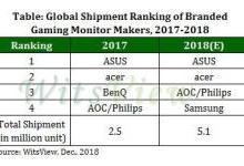 2018年游戏显示器统计:华硕第一