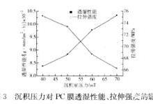 沉积压力对Parylene C膜性能/透明度的影响