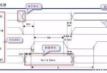 硬件小百科:如何看懂单片机时序图