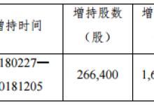 美锦能源:控股股东增持26.64万股票