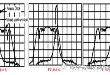 EMI辐射设计扩谱时钟技术在数字设备的优势