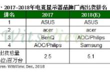 2018年电竞显示器年出货成长率达100%