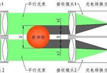 单路测径仪新功能:圆跳动的测量
