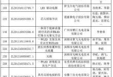 中国专利奖名单出炉:22家LED照明企业上榜