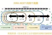 日本新一代工业价值链参考架构的启示