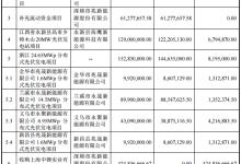 兆新股份10亿光伏项目融资变流动资金
