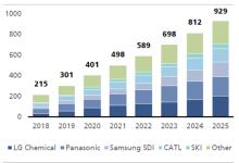 LG化学将在2025年成全球电池制造商之首
