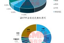 国内光伏产业现状及多晶硅需求分析
