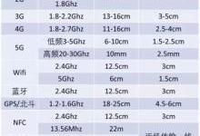 5G让我们的手机变丑?天线的锅