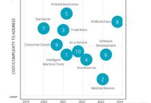 IDC2019发布未来5年3D打印行业十大预测