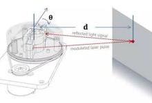 移动机器人如何实现自主导航?
