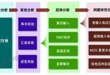 金升阳:深耕市场 领跑工业电源