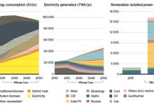 再生能源先进部署加速能源转型机遇