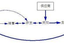 """工业区块链DIPNET:按需定制""""区块链场景"""""""