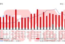 10月中国钴原料进口环比下滑41%