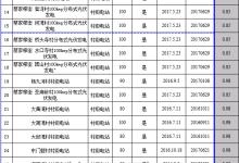 武汉首批光伏扶贫项目上网电价情况