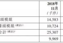 丘钛科技1-11月指纹模组销量约达99.8KK