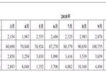 舜宇光学摄像头模组出货量达3.9亿