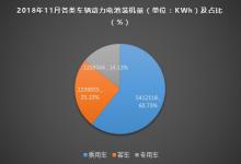 11月动力电池装机8.91GWh
