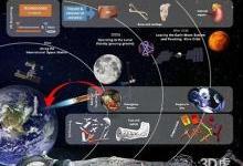 欧洲航天局开发3D打印皮肤、骨骼和器官