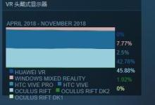 Steam的VR用户量增至历史新高