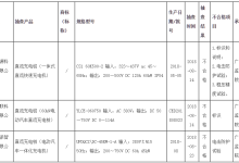 广东:充电桩不合格发现率为15%