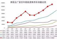 比亚迪重回榜首 11月新能源车销量出炉