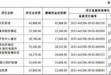 因拟更换会计师,信利光电IPO审核被取消