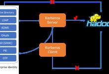 开源大数据平台如何保证身份认证安全