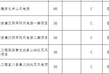 """陕西""""十二五""""以来风电项目信息"""
