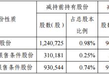 金运激光董事、高管减持股份数量过半
