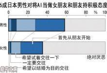 近6成日本男子愿意跟人工智能谈恋爱