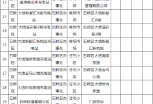 中山:2019拟在全市211处地点建充电桩