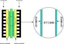 干货:膜电极介绍及性能要求