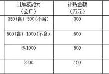 佛山补贴重磅来袭:氢能公交1:1,加氢站500万