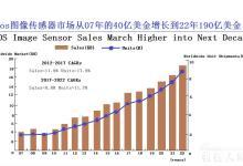 CMOS传感器在工业领域的应用