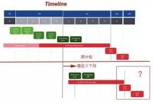 5G标准推迟 5G芯片格局或再生变?