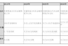 陈清泰:补贴退坡转型要平稳,否则后果严重