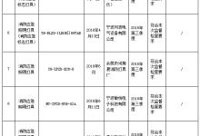 浙江抽查消防应急照明灯等:1批次不合格