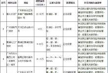 广州污染地块名录及其开发利用负面清单