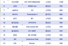 2019年二十大运动蓝牙耳机品牌